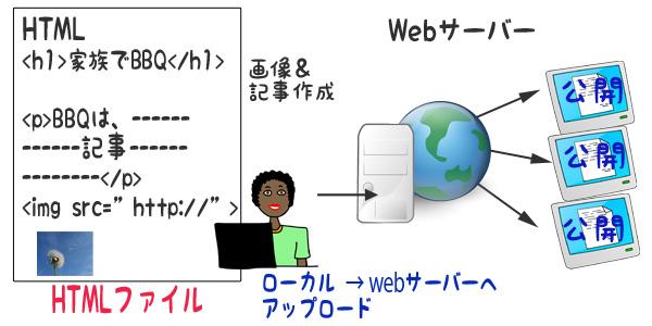 一般的なwebサイト