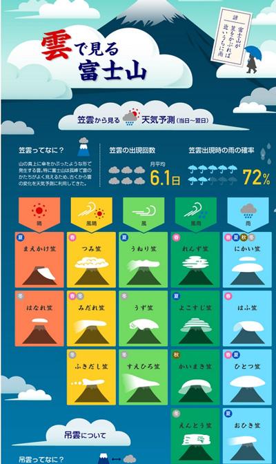 富士山天気